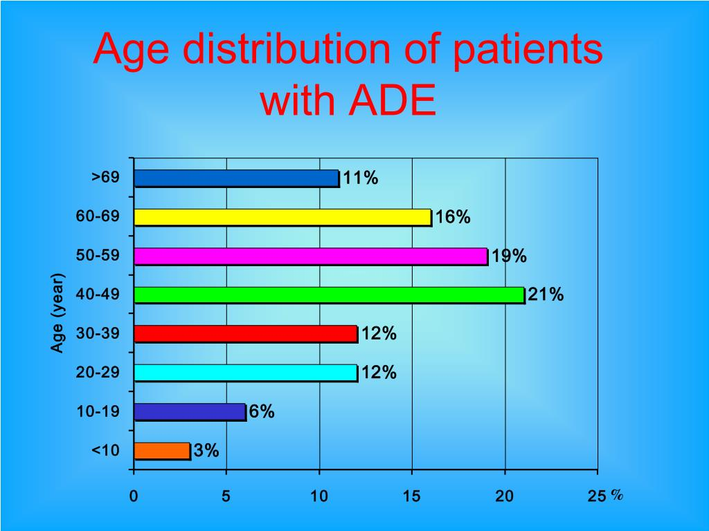 Age distribution of patients with ADE
