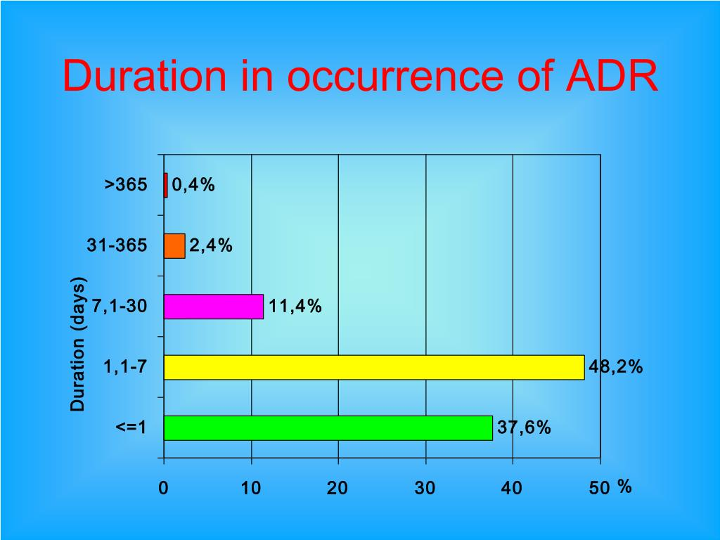 Duration in occurrence of ADR