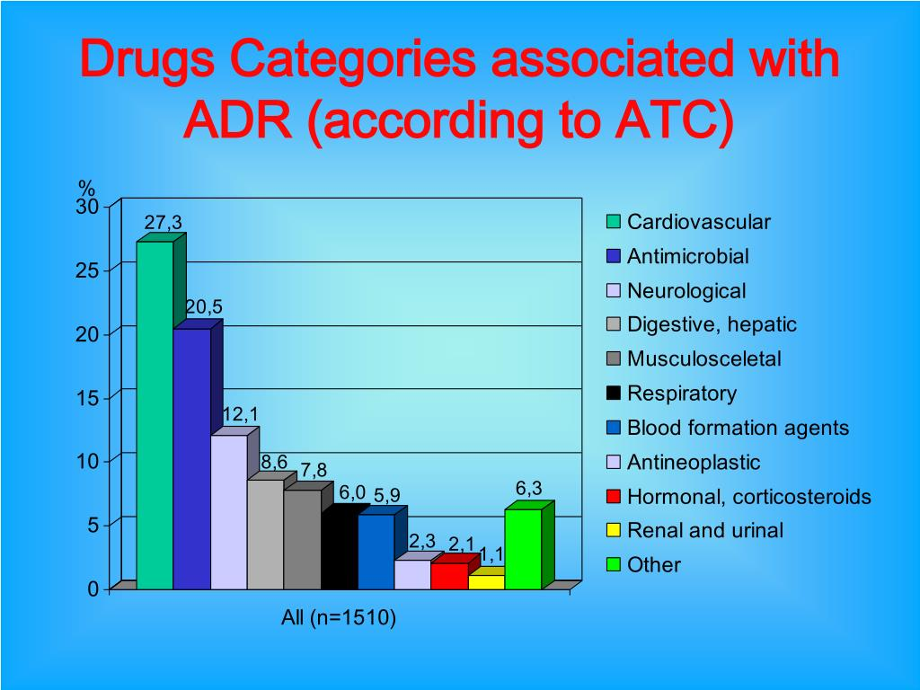 Drugs Categories associated with ADR (according to ATC)
