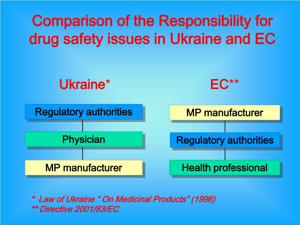 Comparison of the Responsibility for drug safety issues in Ukraine and EC