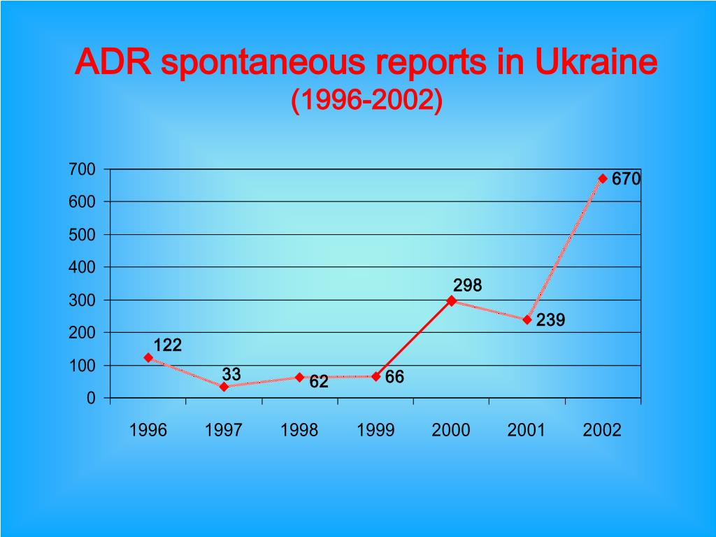ADR spontaneous reports in Ukraine