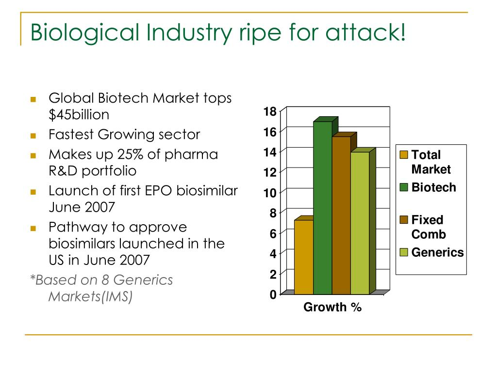 Biological Industry ripe for attack!