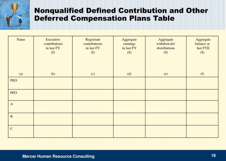Nonqualified Defined Contribution and Other Deferred Compensation Plans Table
