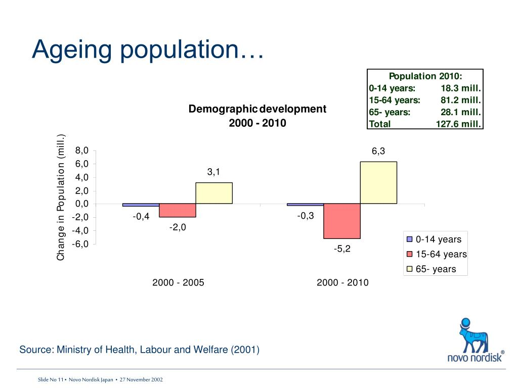 Ageing population…