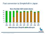 fast conversion to simplexx in japan