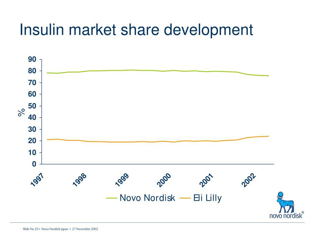 Insulin market share development