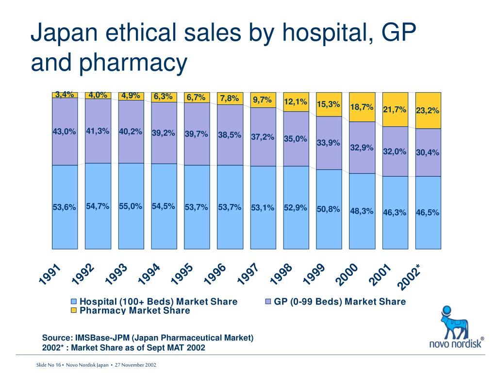 Japan ethical sales by hospital, GP and pharmacy