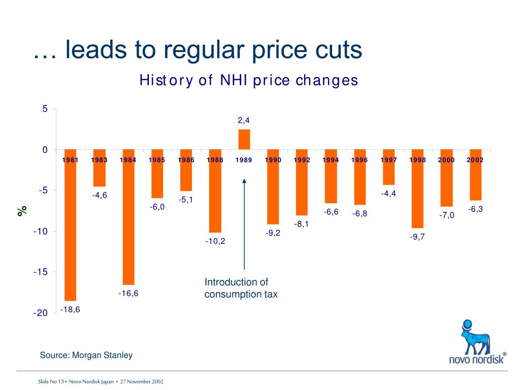 … leads to regular price cuts