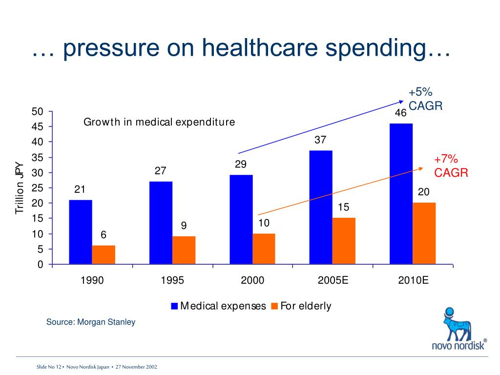 … pressure on healthcare spending…