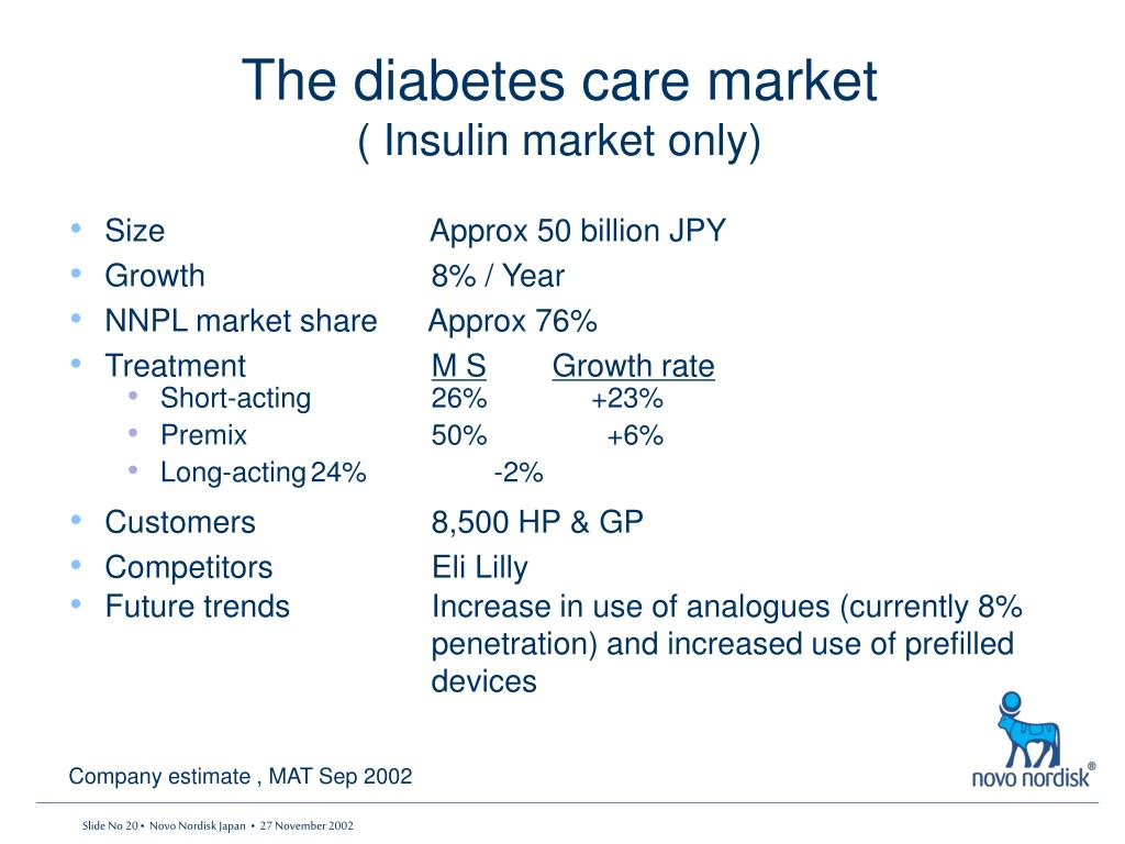 The diabetes care market
