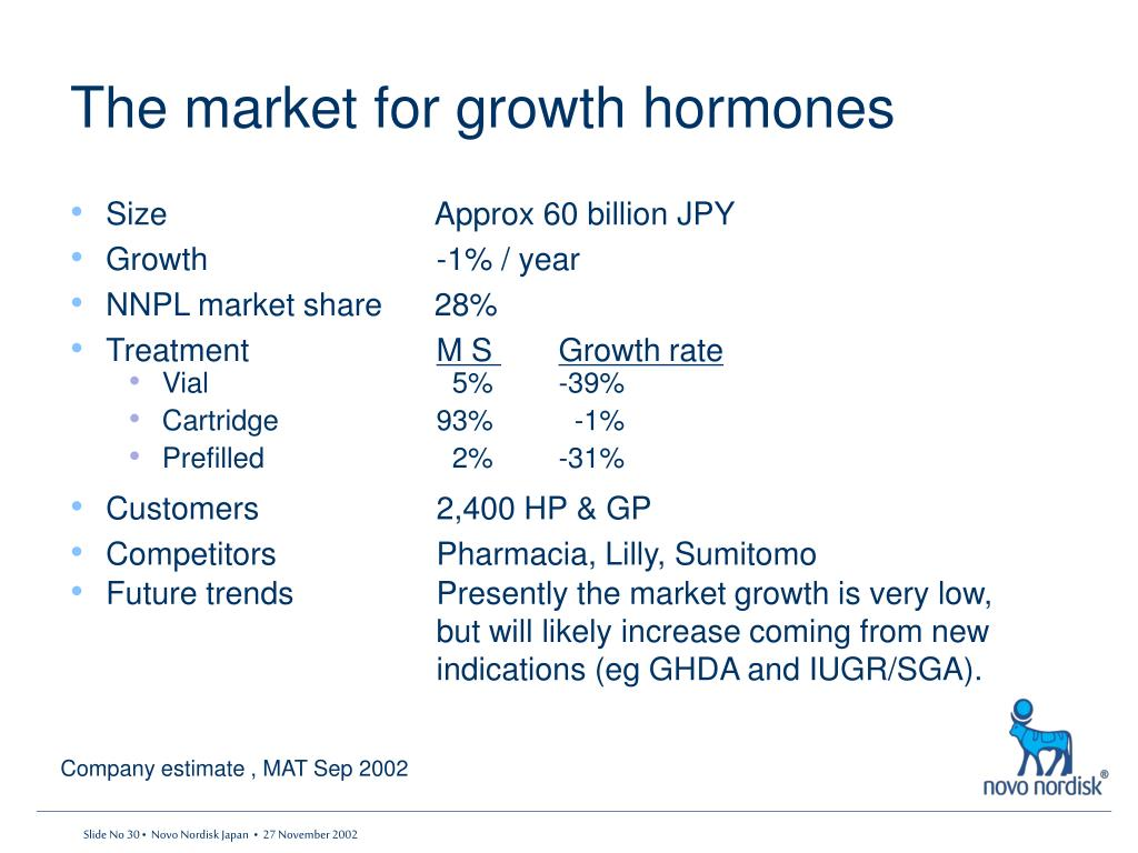 The market for growth hormones
