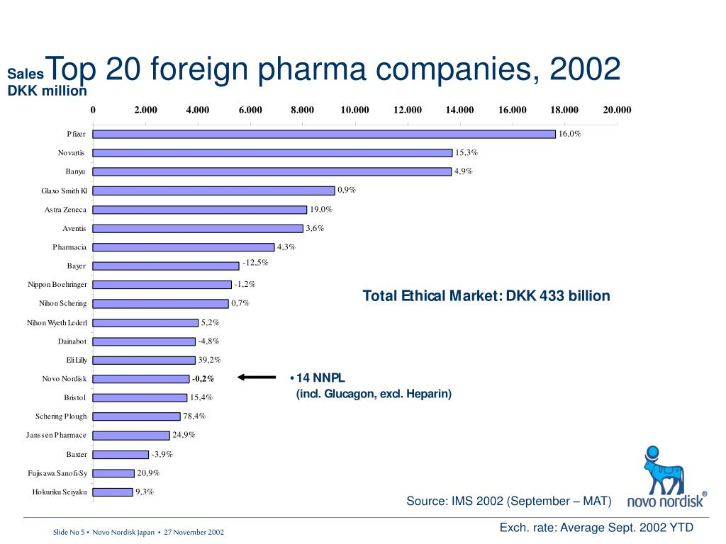 Top 20 foreign pharma companies, 2002
