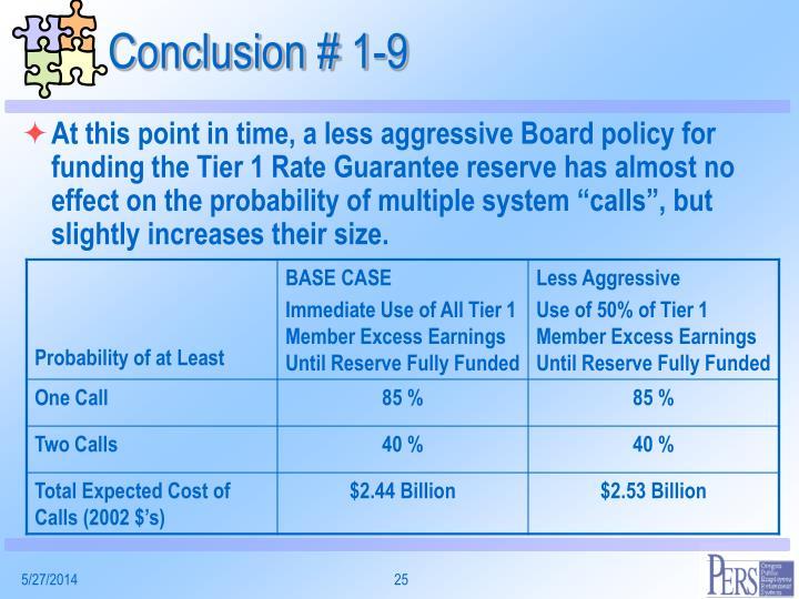 Conclusion # 1-9