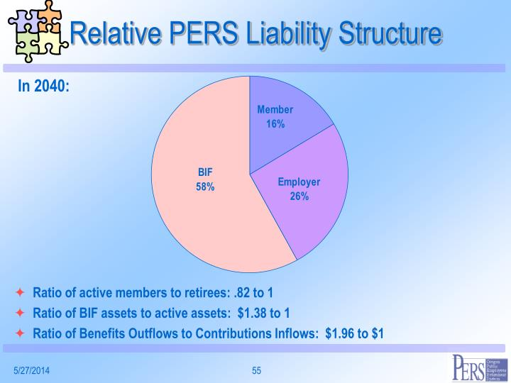 Relative PERS Liability Structure