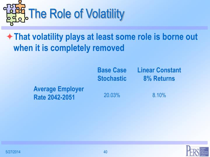 The Role of Volatility