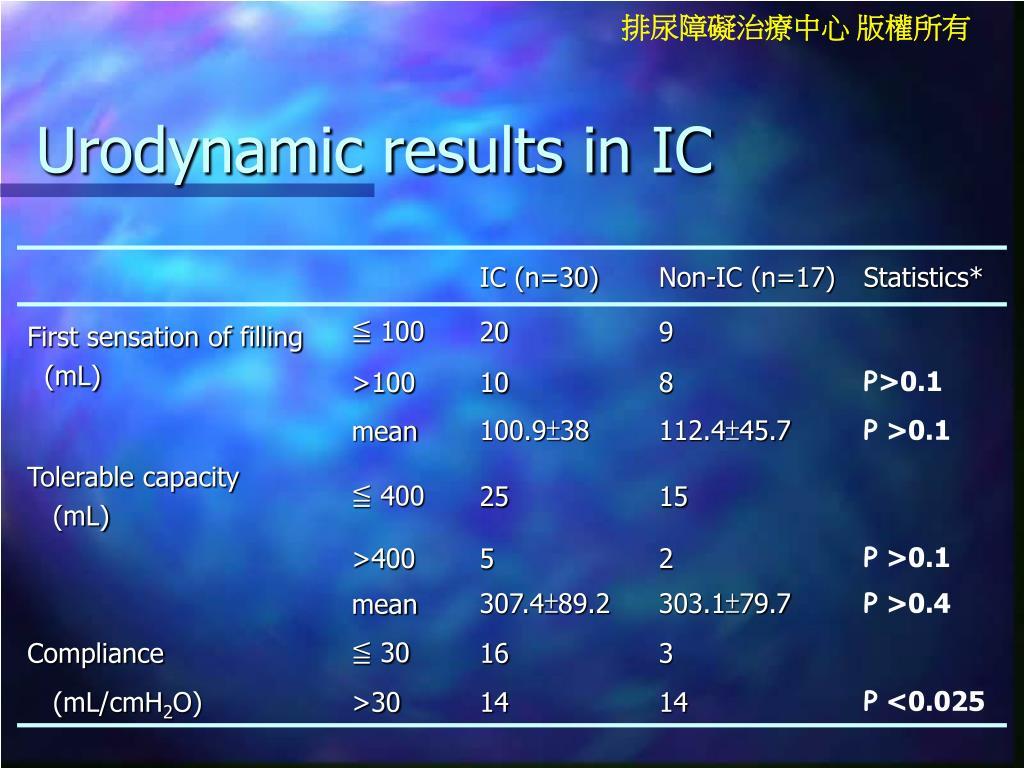 Urodynamic results in IC