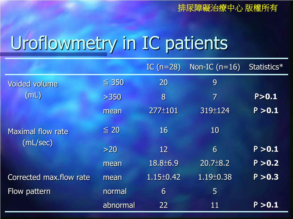 Uroflowmetry in IC patients