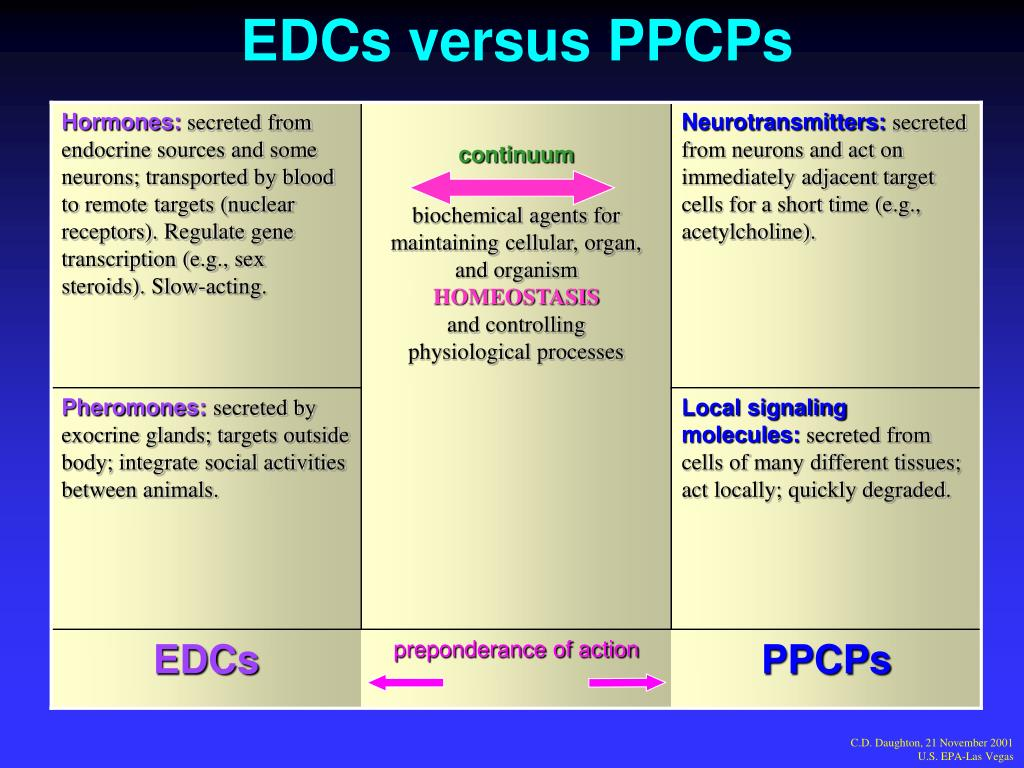EDCs versus PPCPs