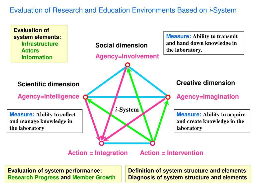 Evaluation of system elements: