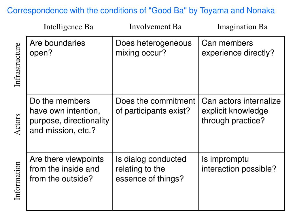 """Correspondence with the conditions of """"Good Ba"""" by Toyama and Nonaka"""