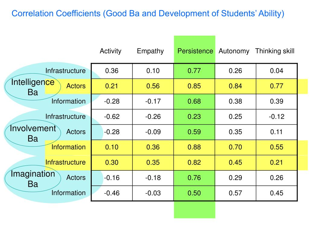 Correlation Coefficients (Good Ba and Development of Students' Ability)