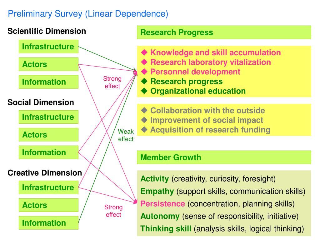 Preliminary Survey (Linear Dependence)