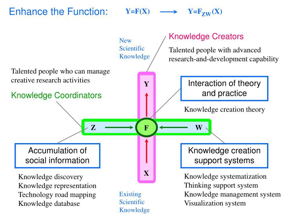Knowledge Creators