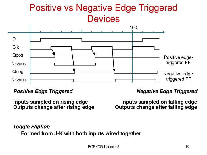 Positive vs Negative Edge Triggered Devices