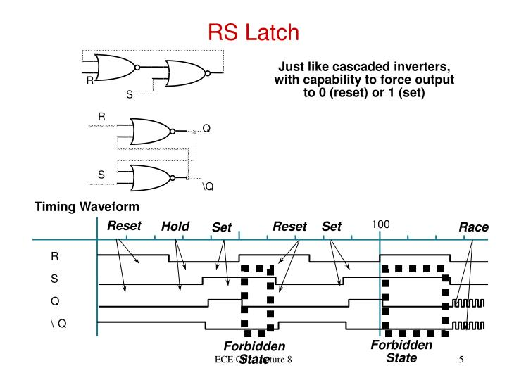 RS Latch