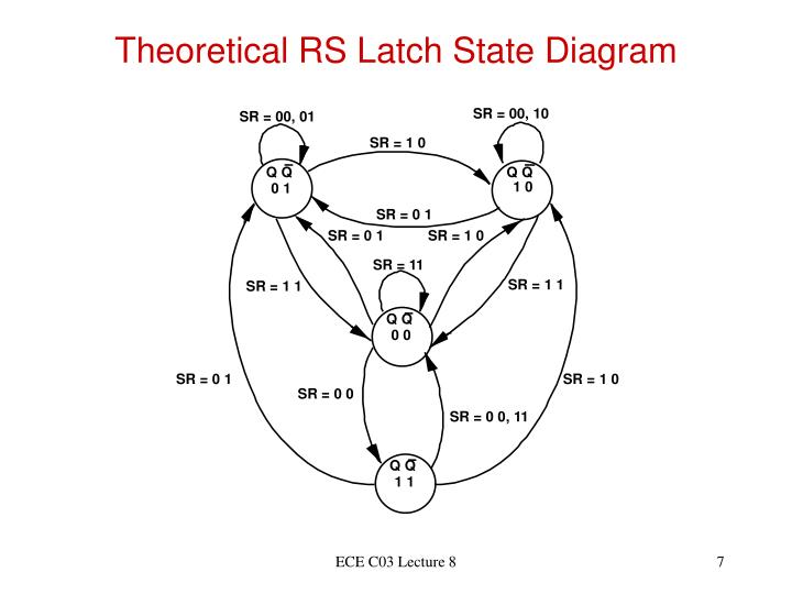 Theoretical RS Latch State Diagram