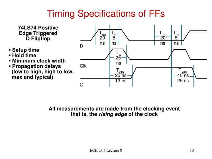 Timing Specifications of FFs