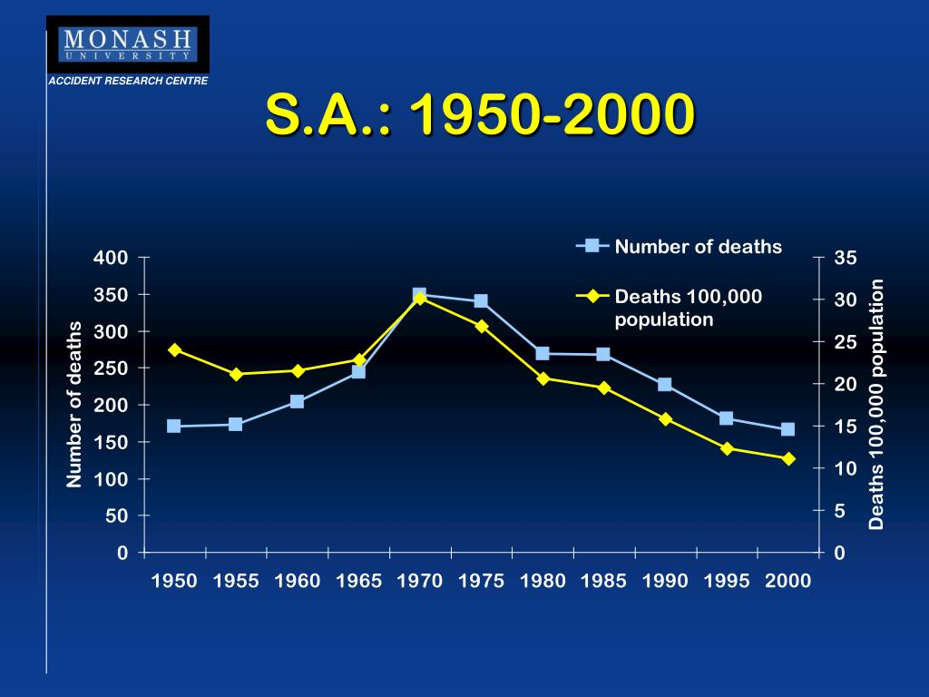 S.A.: 1950-2000