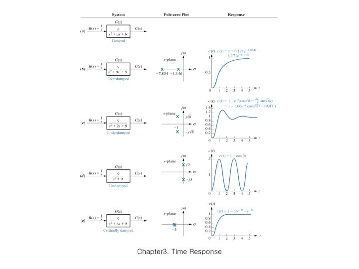 Chapter3. Time Response