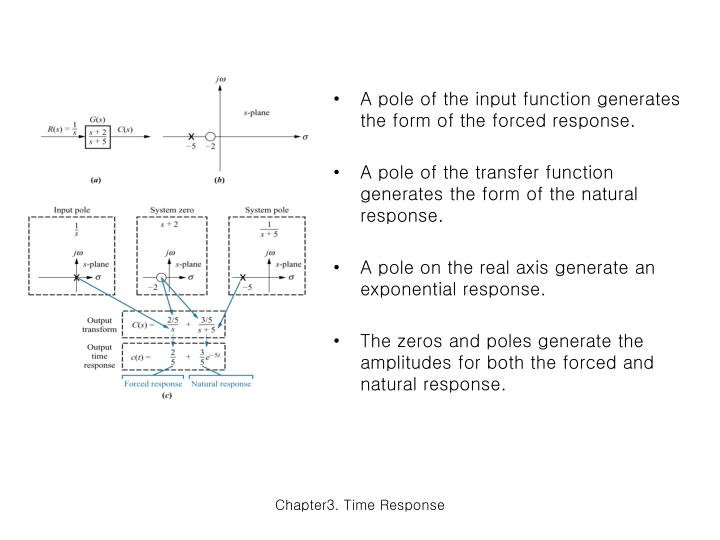 A pole of the input function generates the form of the forced response.