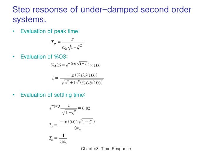 Step response of under-damped second order systems.