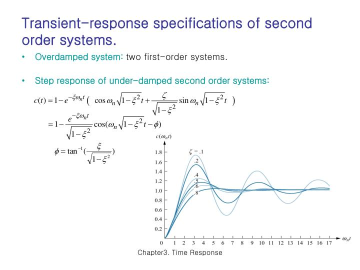 Transient-response specifications of second order systems.