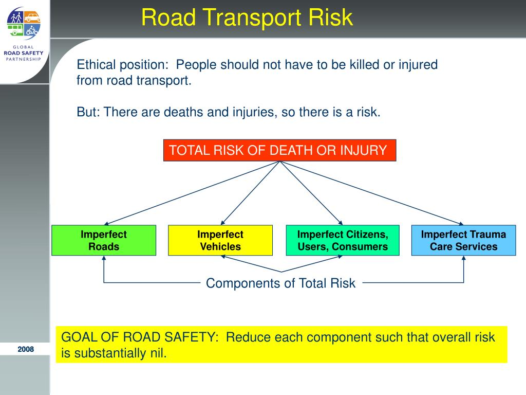 Road Transport Risk