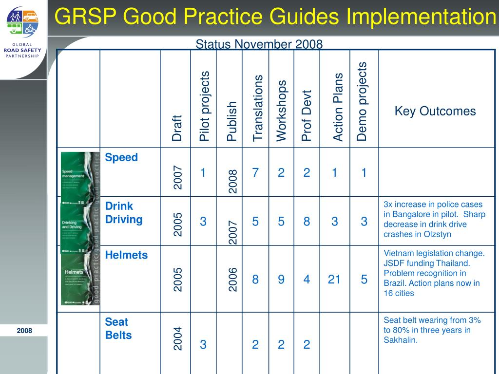 GRSP Good Practice Guides Implementation