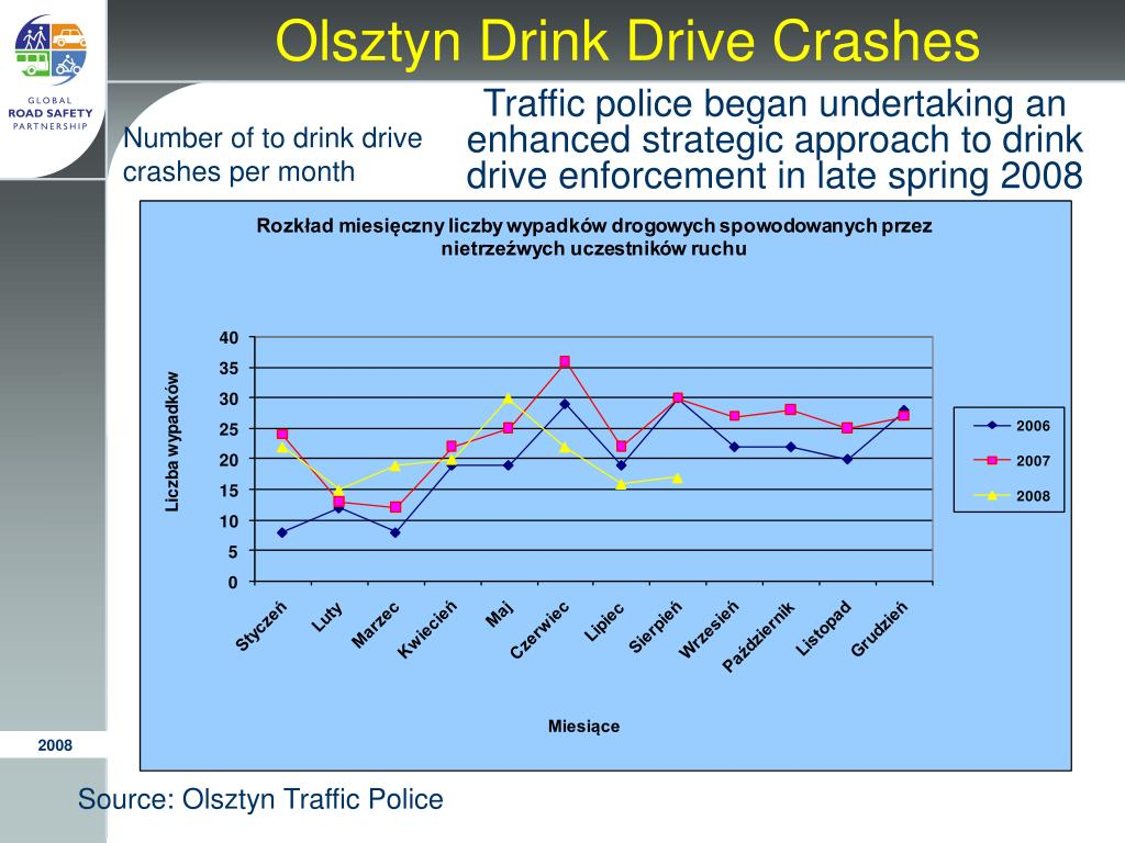 Olsztyn Drink Drive Crashes
