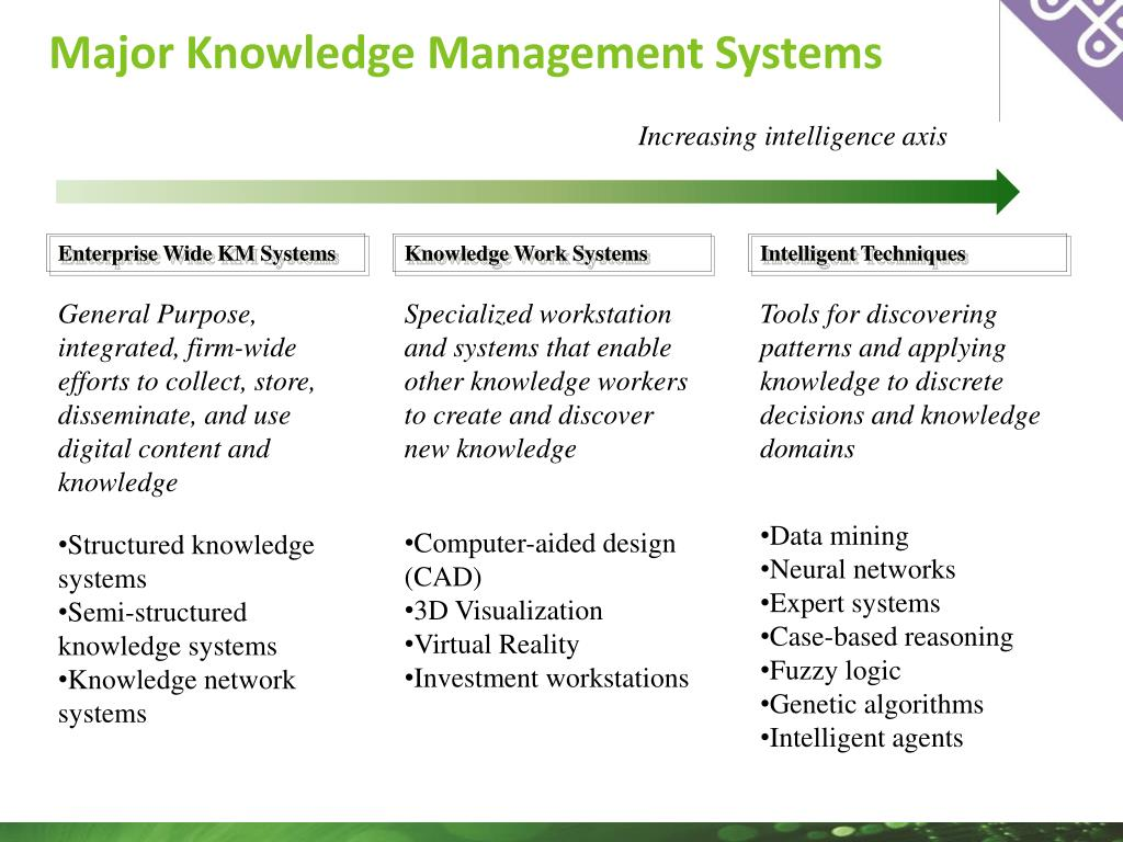 Major Knowledge Management Systems