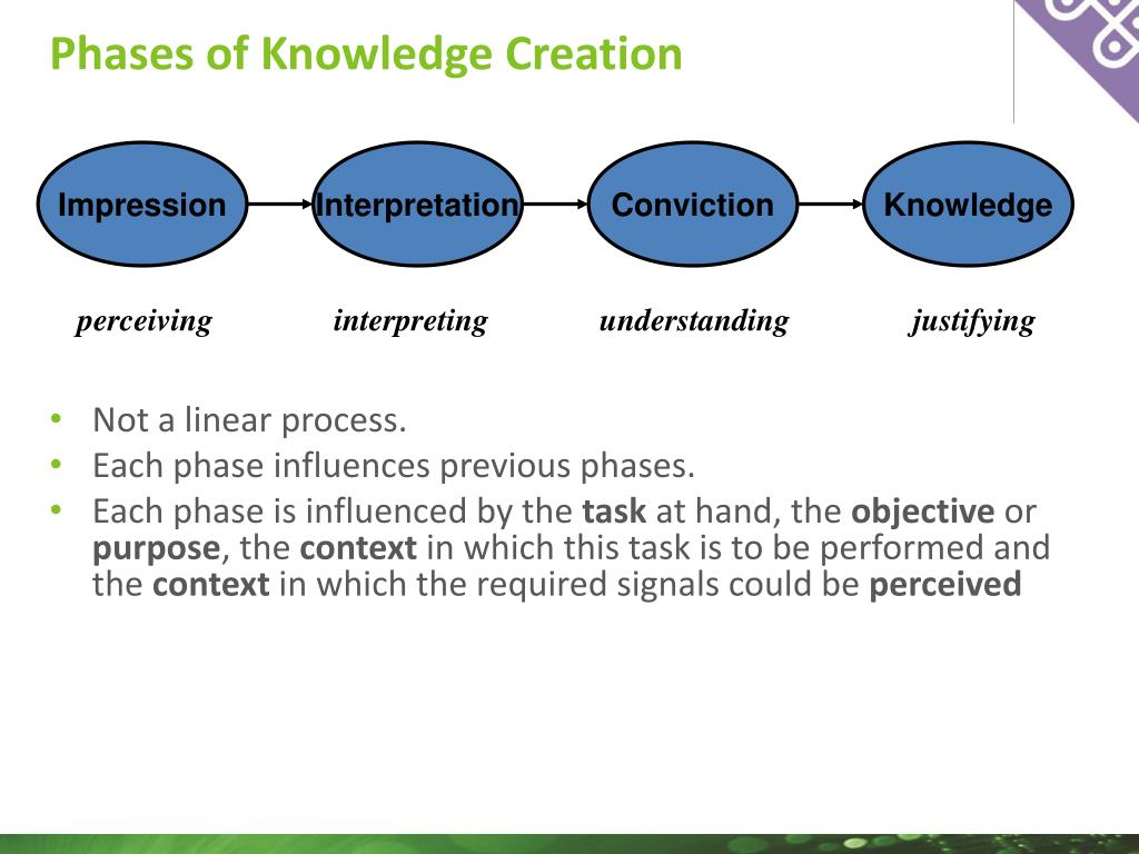 Phases of Knowledge Creation