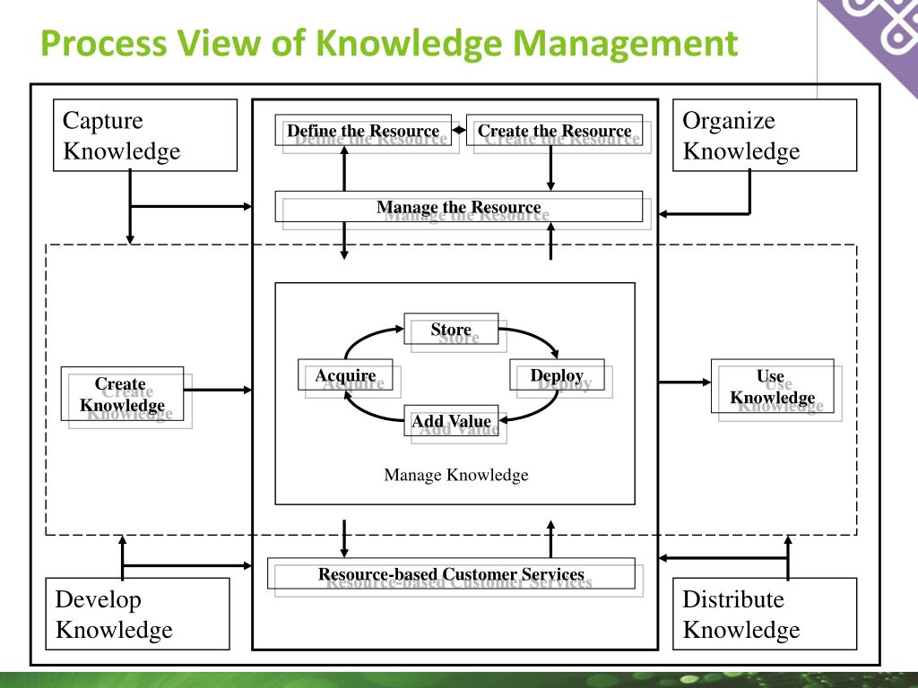Process View of Knowledge Management