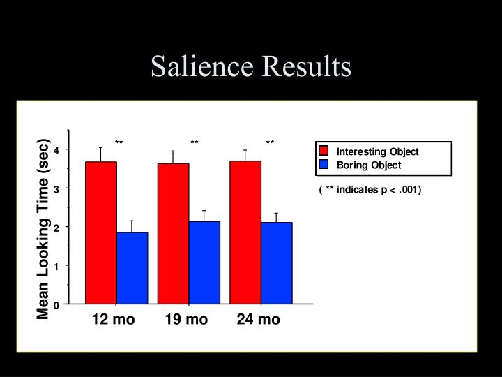 Salience Results