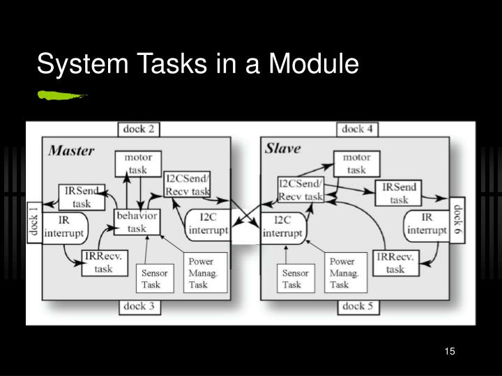 System Tasks in a Module