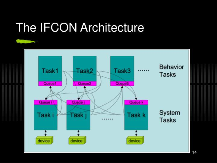 The IFCON Architecture