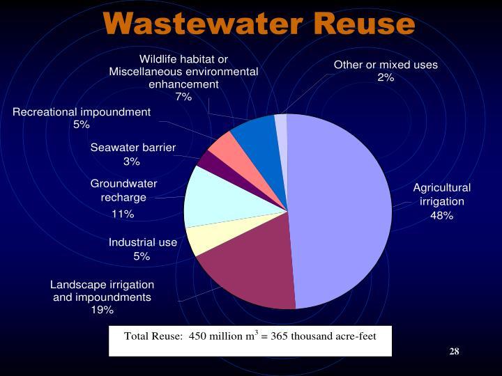 Wastewater Reuse
