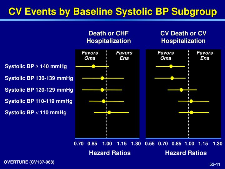 CV Events by Baseline Systolic BP Subgroup