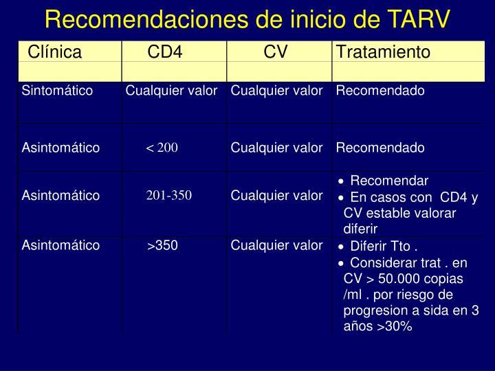 Recomendaciones de inicio de TARV