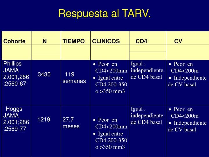 Respuesta al TARV.