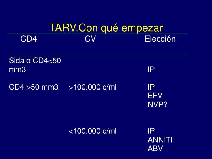 TARV.Con qué empezar